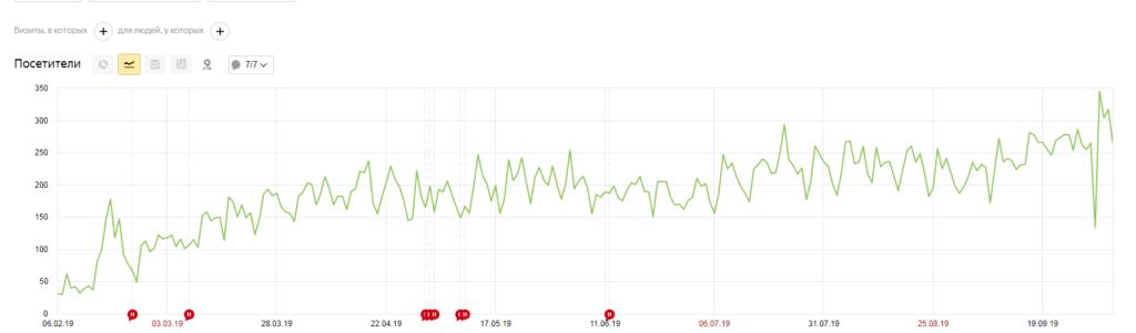Кейс по медицинскому сайту - увеличение трафика в 6 раза после первичной оптимизации
